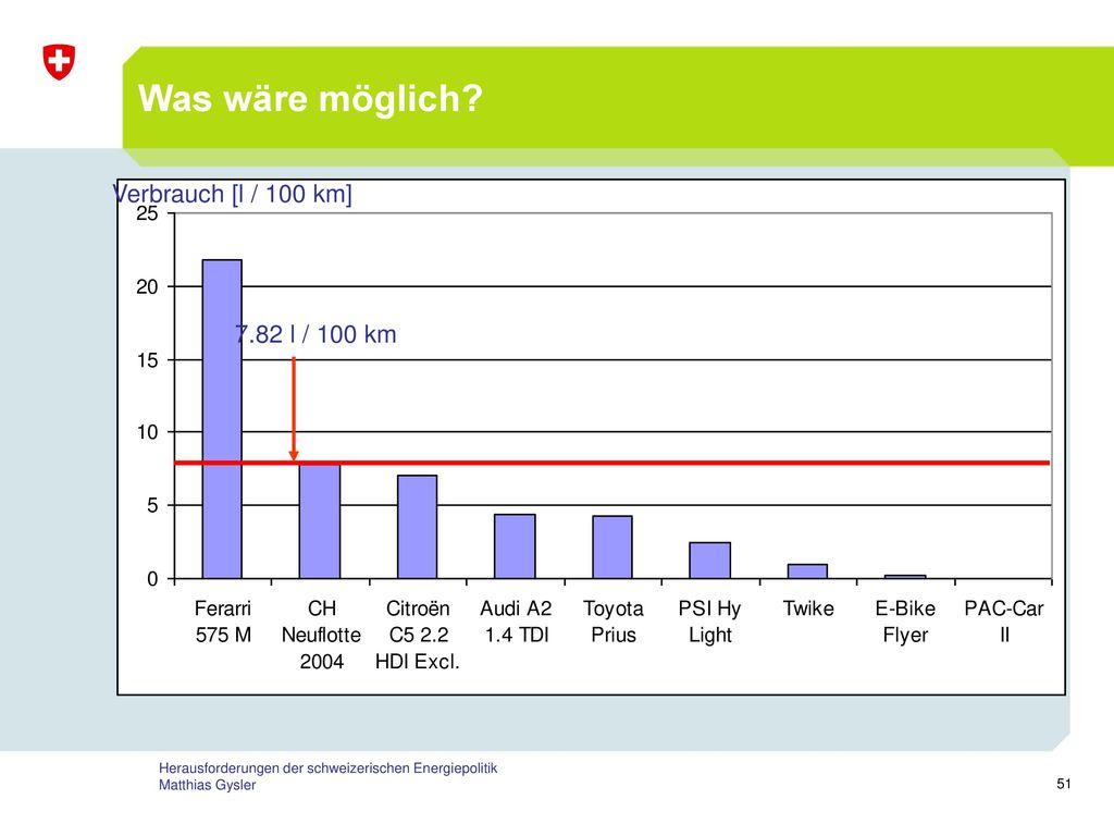 Was wäre möglich Verbrauch [l / 100 km] 7.82 l / 100 km